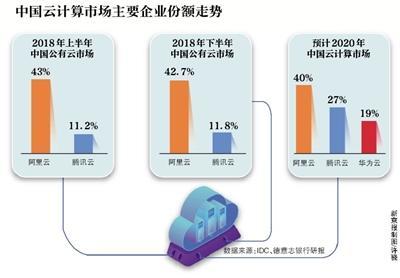 架构调整8个月 腾讯入局产业互联配资公司网
