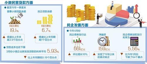 """融资量增、面扩、价降 金融服务为小微民营""""解渴"""""""