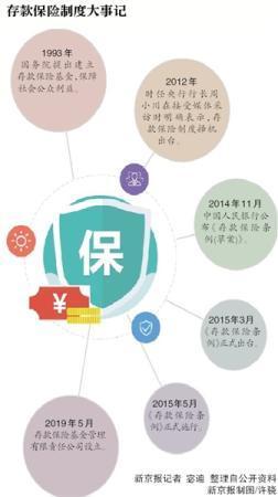 央行设立存款保险基金管理配资资讯网公司