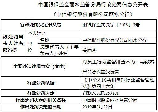 中信银行丽水违法遭罚 员工行为侵害客户合法权益