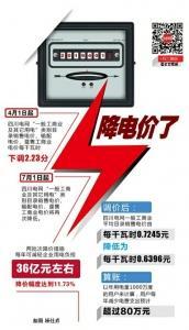 四川再降一般工商业用电 一年将在线配资为企业减负36亿元