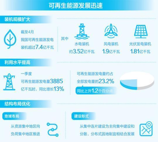 我国可再生能源发电装机规模持续扩大 技术水平不断提升