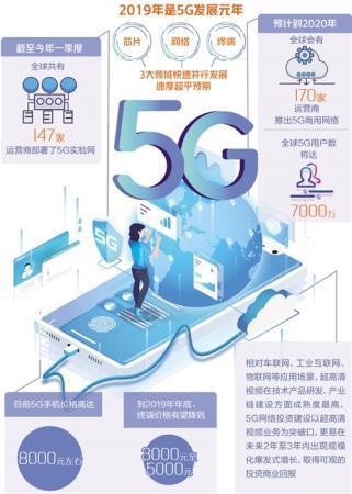 5G打开超高清视频配资资讯新视界