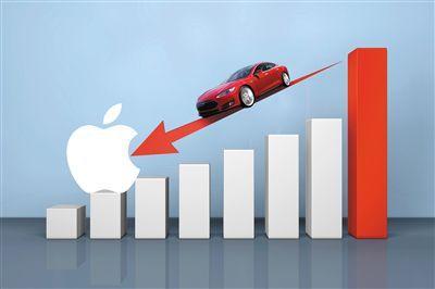 全球新造車企業特斯拉再掀收購風云 蘋果試圖收購特斯拉