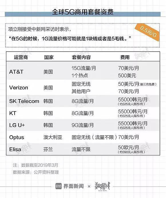 首批5G城市名单公布!有你家乡吗?