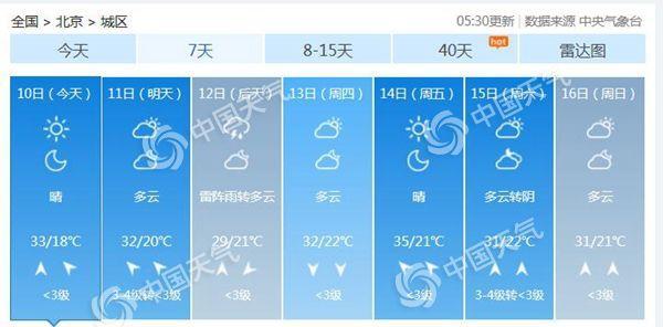 阴晒继!北明天最低温33℃ 周三降雨降温酷热减缓
