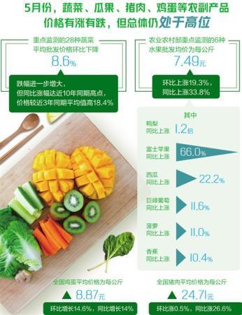5月份农副产品价格有涨有跌 蔬果肉蛋价格走势如何