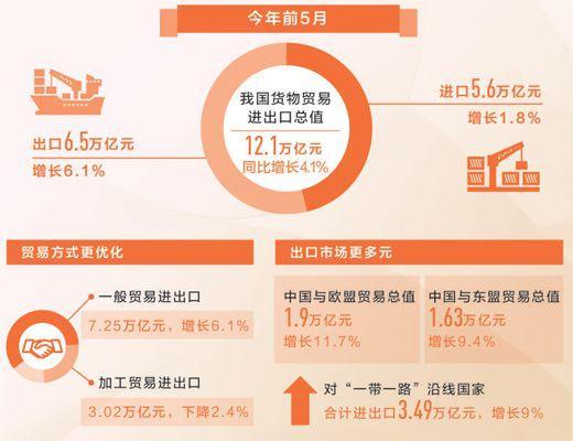 前5月货贸进出口总值12.1万亿元 同比增4.1%
