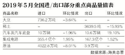 配资资讯5月我国出口小幅反弹 稀土出口环比下降16%
