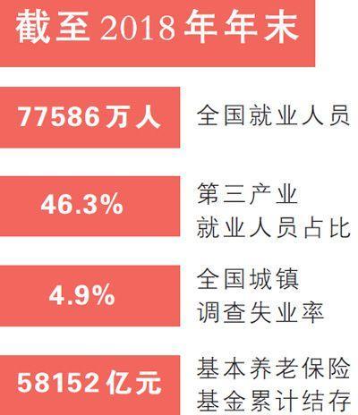 人社部发布公报:7.7亿人就业基本盘没变