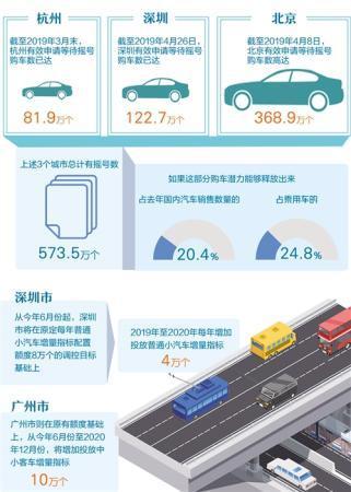 """经济日报:""""禁限令""""意在引配资网导汽车消费升级"""