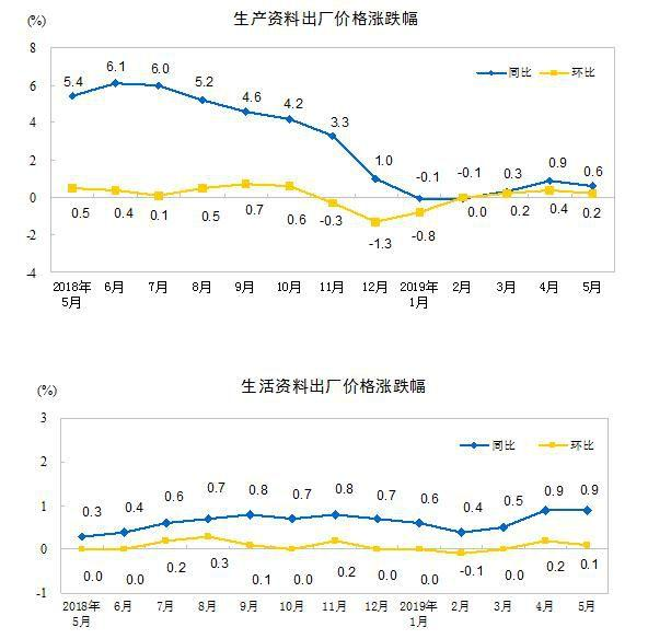 解读:5月份工业生产者出厂价格同比上涨0.6%