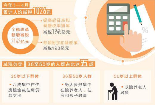 减税更给力:前四月人均减税1026元 36至50岁人群成最大获益群体