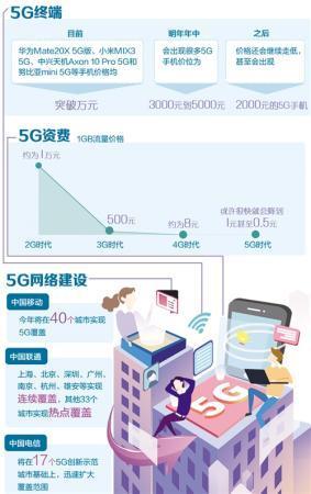 5G商用牌照发放打开市场大门 5G手机离我们有多远?
