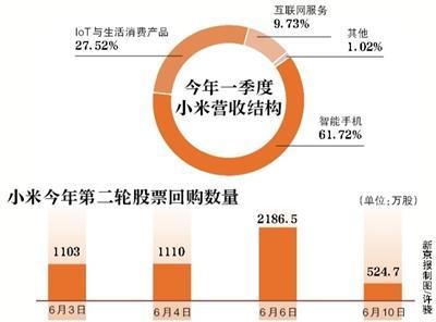 股价连续下跌 小米4.5亿港元回购