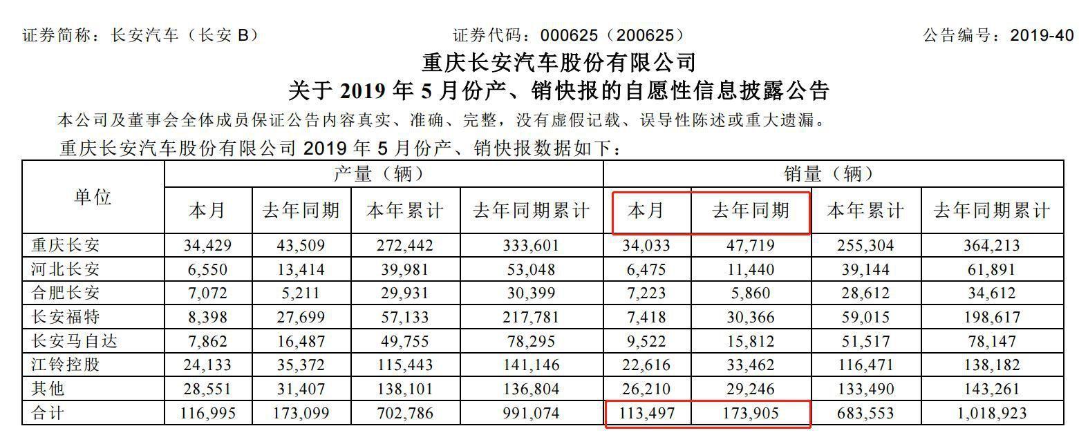 1.6亿罚单阴云未散 长安福特5月份销量惨跌7配资公司0%