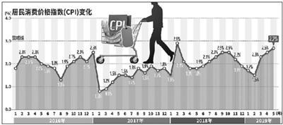5月鲜菜股票资讯网价格环比明显下降