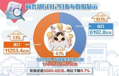 前4个月中国服务出口占比超35% 知识密集型服务贸易表现抢眼