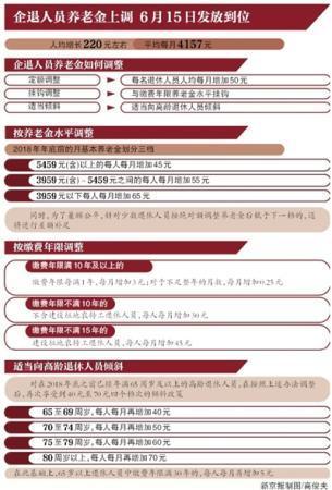 月均4157元 北京企退职工养老金人均增加220元左右