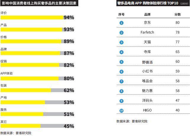《2019中國奢侈品電商報告》:京東榮登榜首