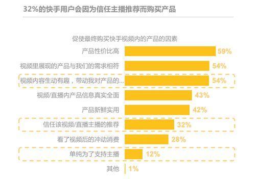 摩杰注册:《快手电商营销价值报告》:84%快手用户愿接受主播推荐产品
