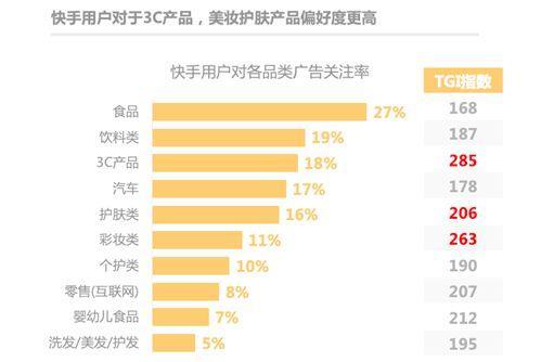 《快手电商营销价值报告》:84%快手用户愿接受主播推荐产品