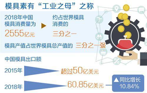 中国模具有多强?在线配资网产值占世界三分之一