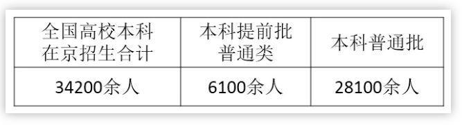 全国高校在京招生计划发布 本科