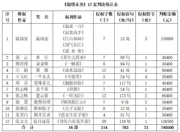 《锦绣未央》小说邯郸市商业银行被判抄袭,12名作家一审胜诉