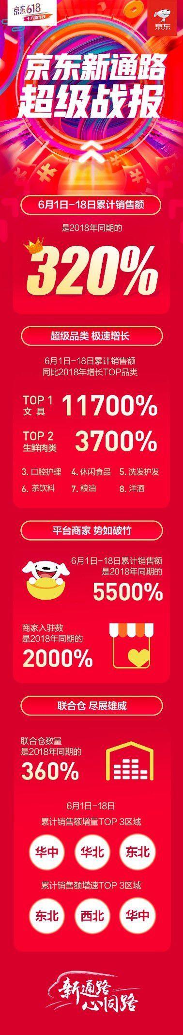 京东618累计销售额是去年同期的320% 多业务模式释放新动能