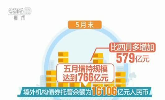 外资机构连续6个月净增持中国债券