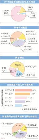 广东10.7%家庭今年有购车意愿