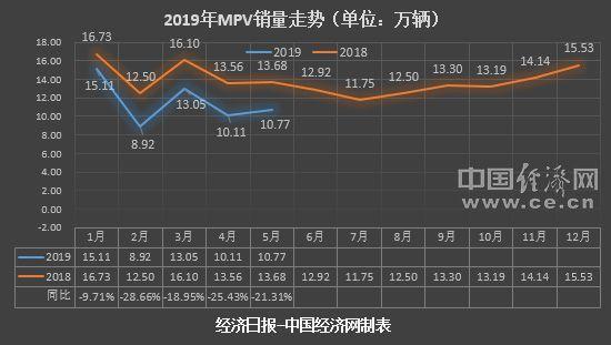 5月MPV:江淮瑞风12连跌 市场存量竞争加剧