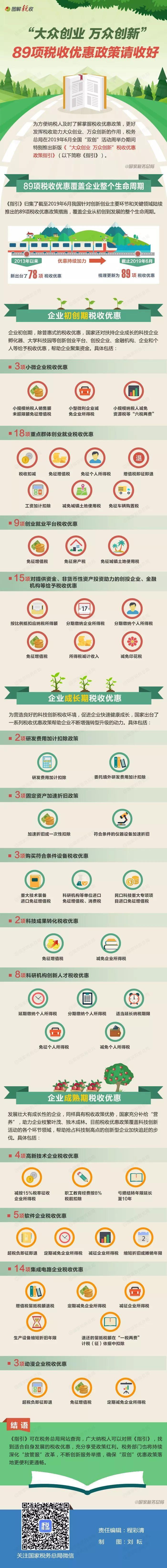 """@全体创业者,89项""""双创""""税收优惠政股票配资策请收好"""