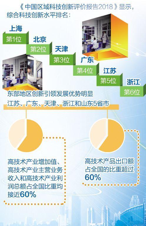 中国东部地区创新活力持续释放
