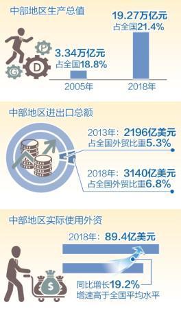 中国中部地区加速崛起壮大实力