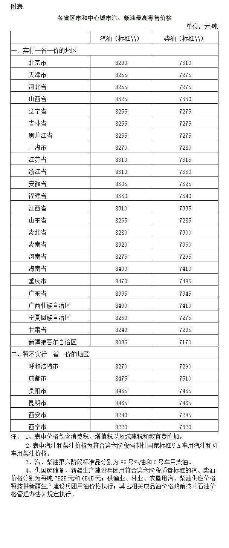 发改委:国内汽、柴油价格每吨降低120元和115元