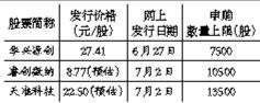 科創板第一股華興源創27日網上申購 中簽率幾何?