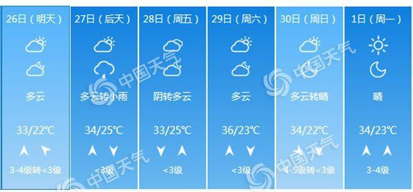 """昔日北京将迎低温""""四连击"""" 热到周终便问您怕没有怕"""