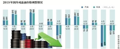 油价今年首现两连降 加满一股票资讯箱油省4.5元