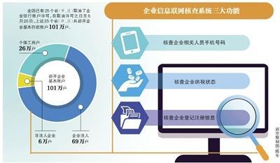 央行等四部委启动企业信息核查系统