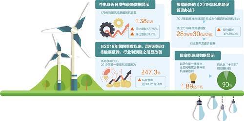 中國風電行業即將迎來行業拐點 風機容量因地制宜