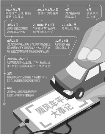 順風車江湖爭奪很激烈,打車卻很難