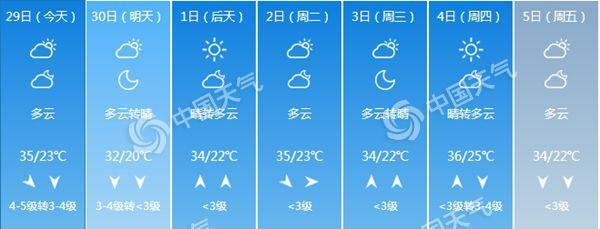 北明天阵风7级 天干物燥留意防水防风