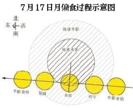 """7月夜空將迎來精彩天象:""""雙星伴月""""和月中的""""月偏食""""最為精彩"""