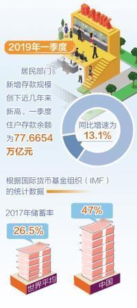 中国储蓄率仍远高于世界平均水平