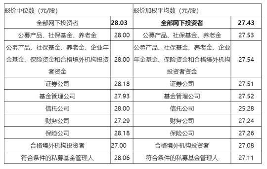 科创板第四家企业完成询价,杭可科技定价27.43元/股