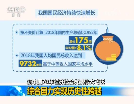 新中国成立70年经济社会发展伟大飞跃