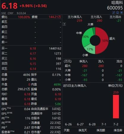 拟重组收购湘财证券,哈高科开盘涨停