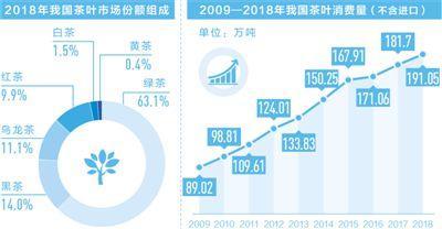 中国各地不乏名茶,但茶企品牌建设却没有跟上